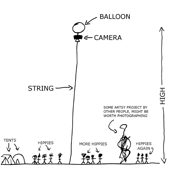 Balloon with camera attached, high above ground, anchored with a long piece of string